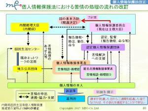 (40)20151107福岡県マイナンバー個人情報保護法改正