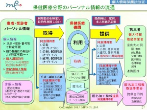 (27)20151107福岡県マイナンバー個人情報保護法改正